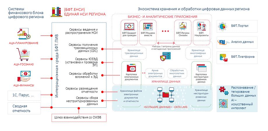 Цифровой регион БФТ: Целевая инфраструктура