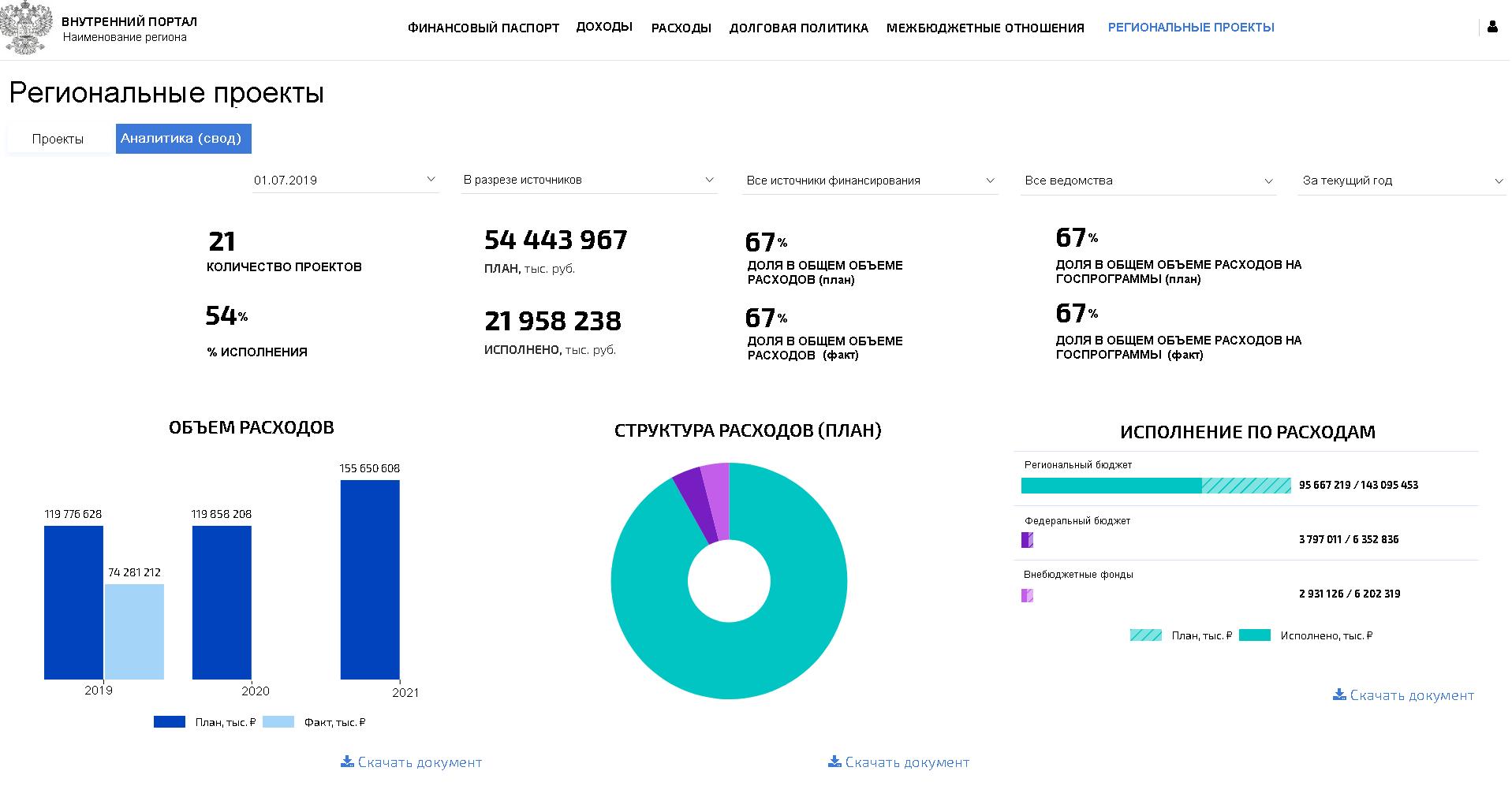 Мониторинг национальных проектов: онлайн-контроль на региональном уровне