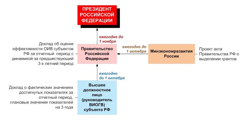 Оценка эффективности указ президента 193 25 апреля 2021